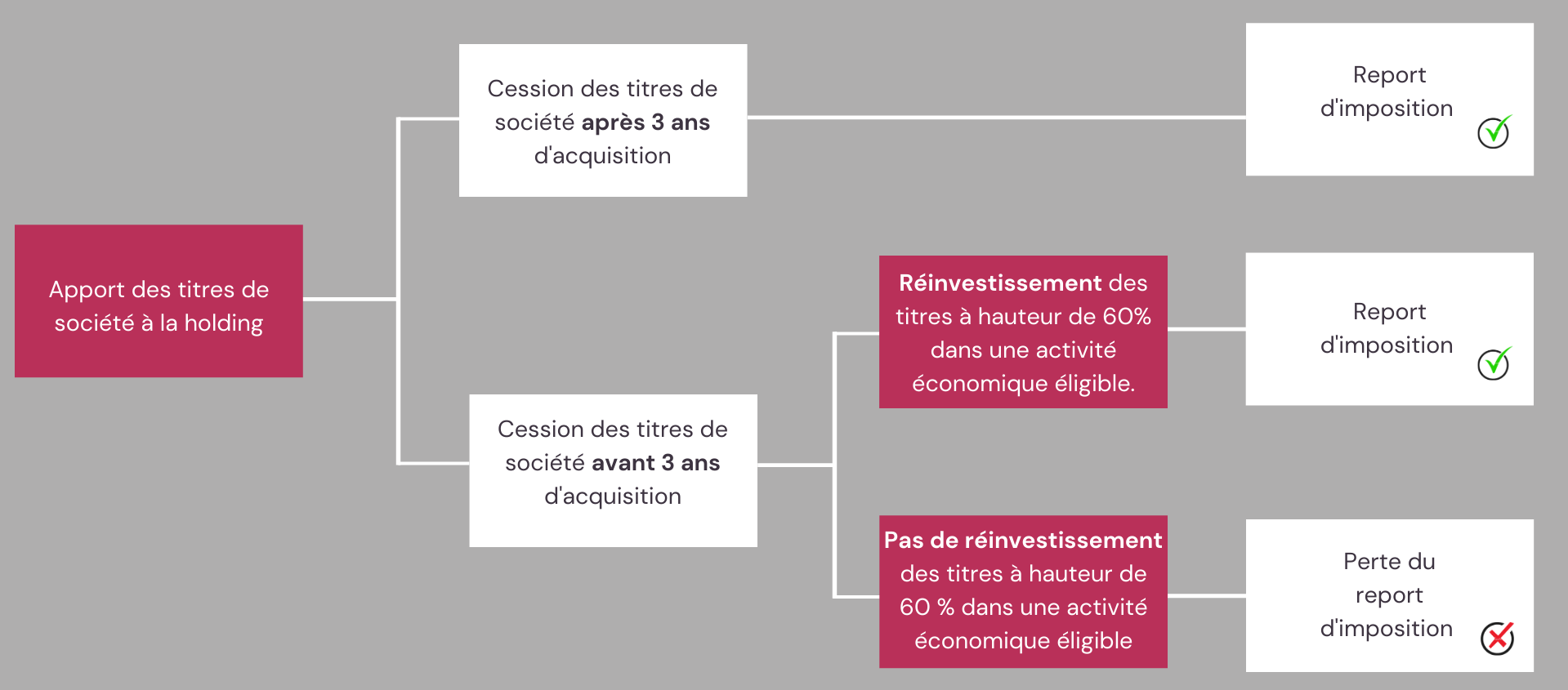 Apport cession